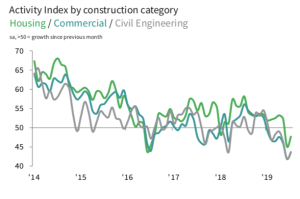 Housing commercial and civil engineering graph