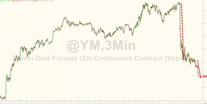 """""""We're In Uncharted Waters"""" – Stocks, Yuan, Commodities Slump As US-China Trade Wars Re-Escalate"""