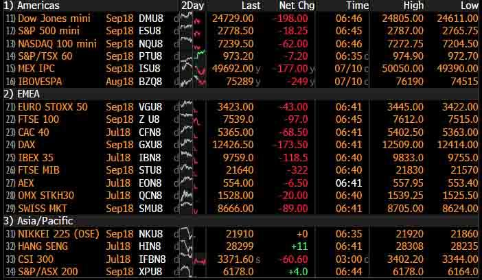 """""""Past Point Of No Return"""": World Markets Tumble Amid Global Trade War Shockwaves"""