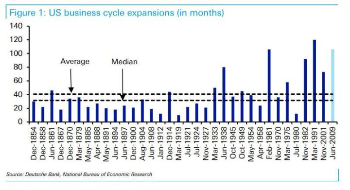 """Goldman: Avoiding A Recession Will Require """"Something The Fed Has Never Achieved Before"""""""