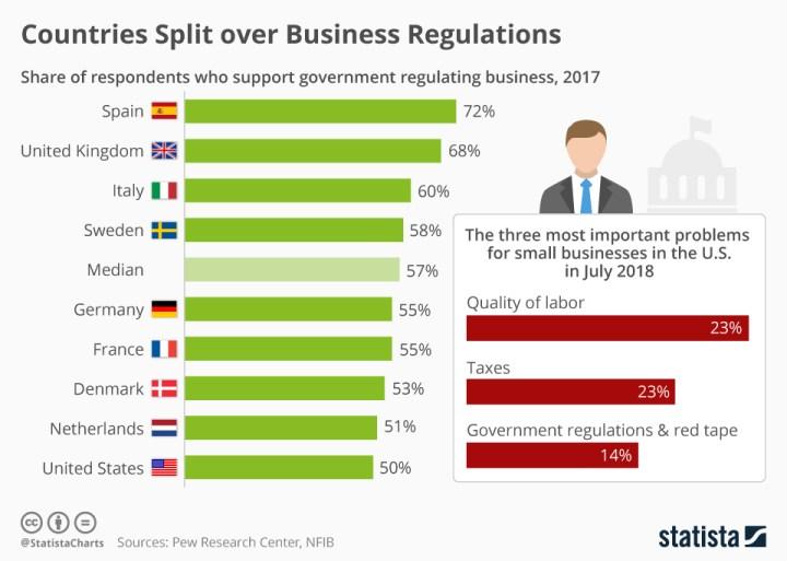 72% Of Spaniards Support Government Interference With Business