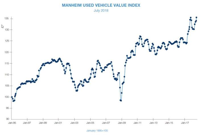 Used Car Prices Hit All Time High