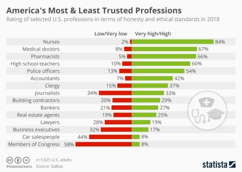 Infographic: America's Most And Least Trusted Professions  | Statista
