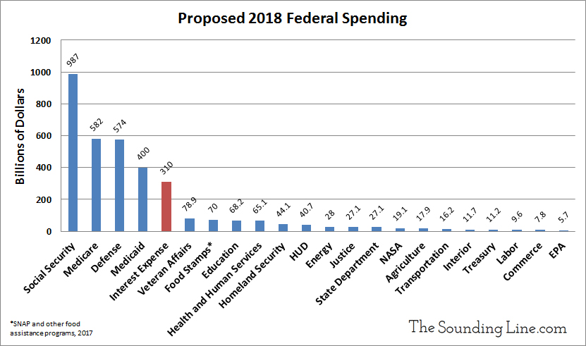 Interest Expense versus other federal spending