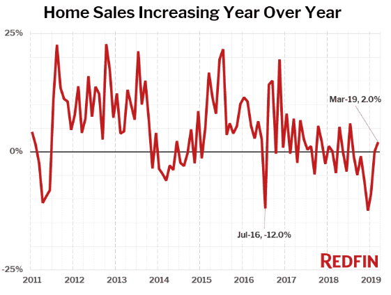 America's Hottest Housing Markets See Biggest Sale Declines