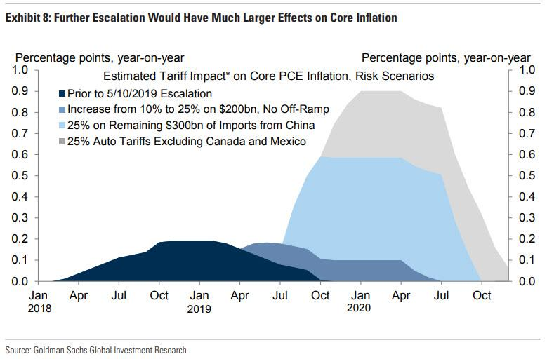 """What Is The Market's """"Worst Case"""" Scenario In All-Out Trade War: Goldman's Take"""