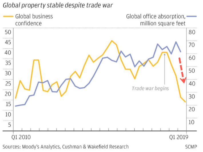 Trade War Nightmare Causes Collapse In Demand For US Industrial Space, Says Cushman & Wakefield