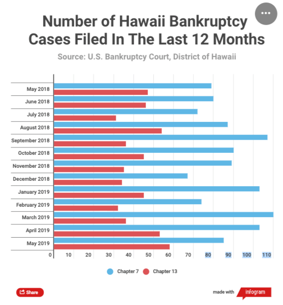 Credit Card Debt Spikes In Hawaii As Economy Falters
