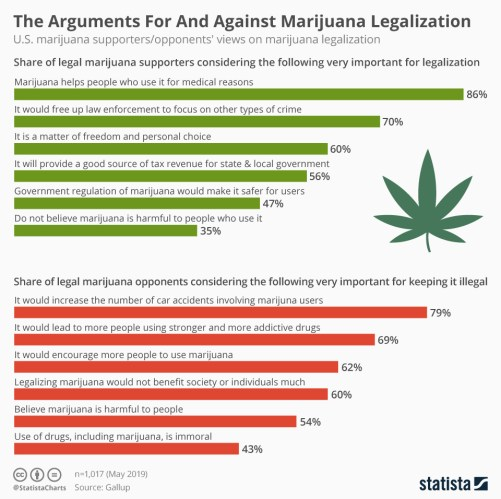 Infographic: The Arguments For And Against Marijuana Legalization | Statista