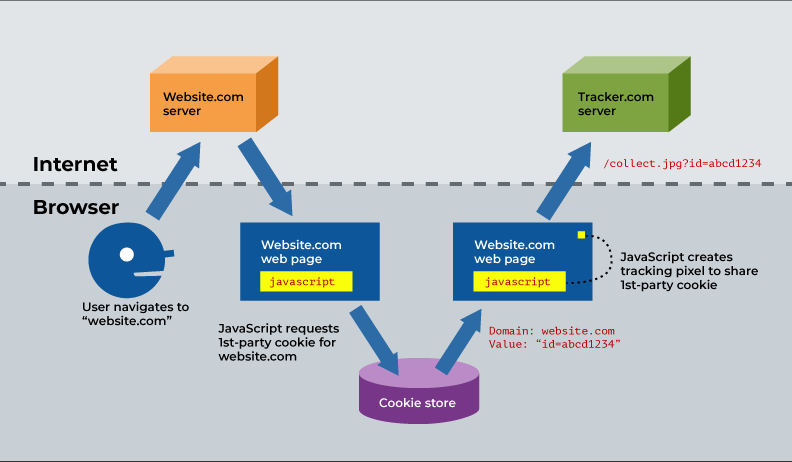 """A diagram depicting the way cookie sharing operates. First a user makes a request to a web server, """"website.com;"""" second, the server responds with a web page; third, javascript on the web page requests 1st-party cookies for website.com; fourth, the """"cookie store"""" responds with an identifying cookie (""""id=abcd1234""""); fifth, the javascript creates a tracking pixel; finally, the tracking pixel initiates a request to """"tracking.com,"""" and the URL parameters include the identifying cookie """"id=abcd1234""""."""