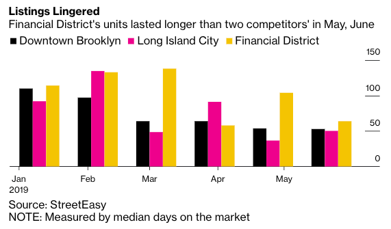 Wall Street-Area Apartments Plagued With Tidal Wave Of Supply