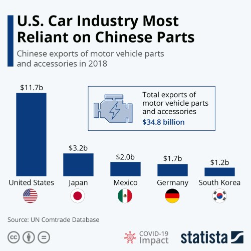 Infographic: U.S. Car Industry Most Reliant on Chinese Parts | Statista