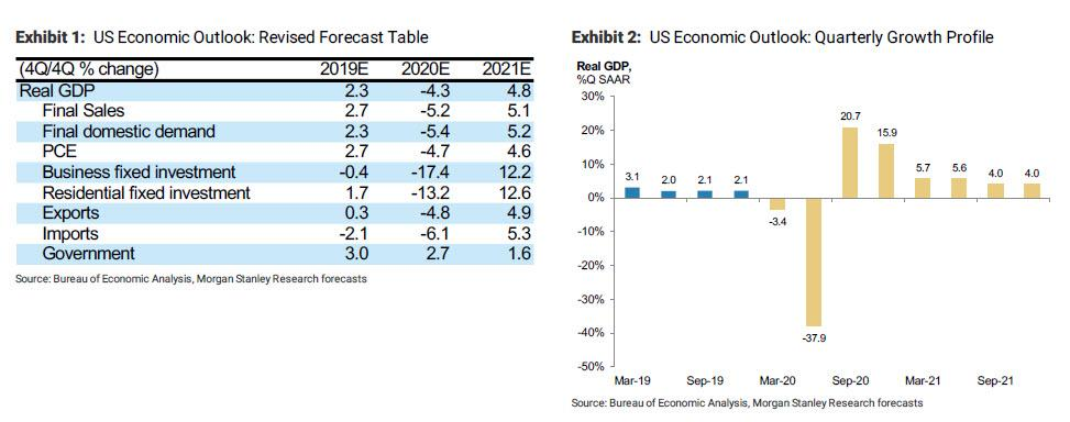 Goodbye V-Shaped Recovery: Morgan Stanley No Longer Expects Return To Normalcy Before End Of 2021