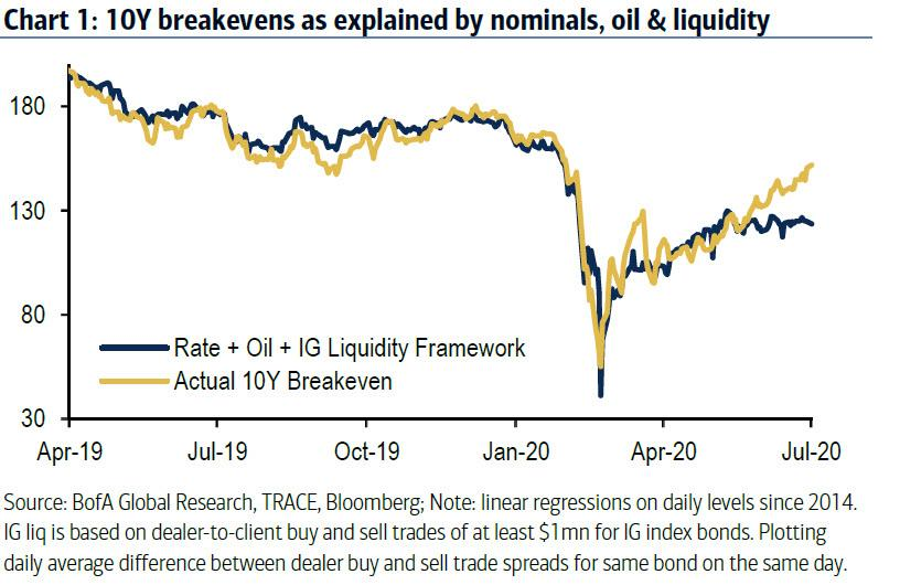 What's Behind The Bizzare Break Between Breakevens And Crashing Real Rates