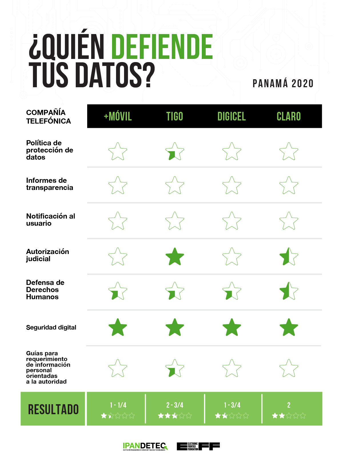 IPANDETEC's Report on Panama's ISPs Show Improvements But More Work Needed to Protect Users' Privacy