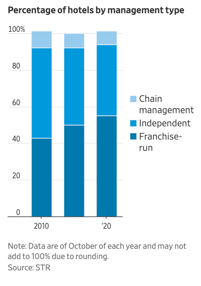 Franchise Relations Deteriorate As Pandemic Wreaks Havoc On Small Business