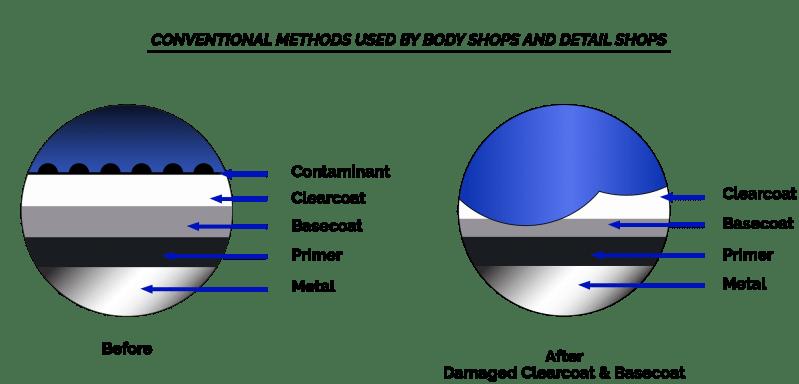 nationwide overspray dallas method conventional