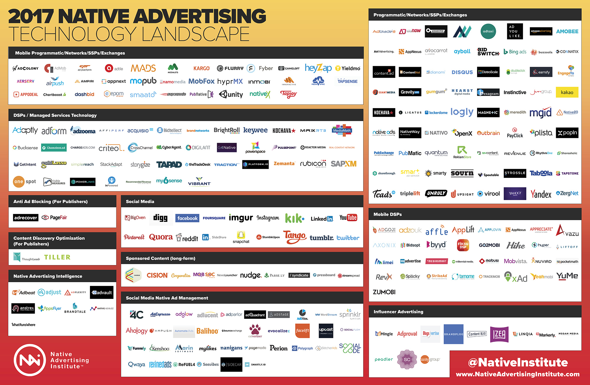 The 2017 Native Advertising Technology Landscape