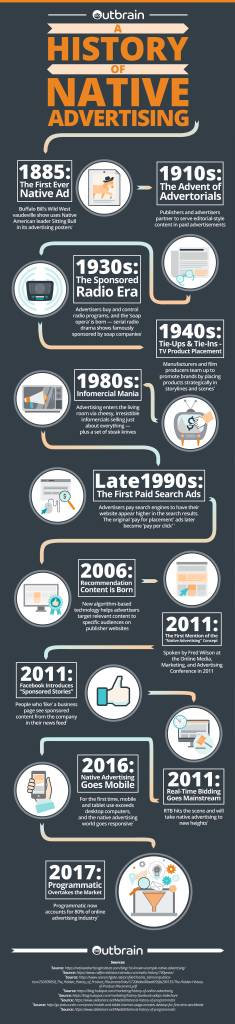 native advertising history