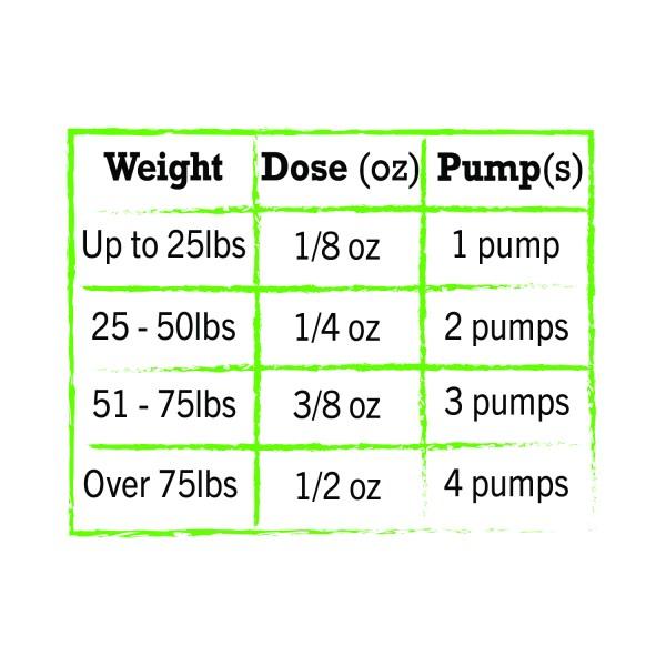 NatrixOne Dosing Chart