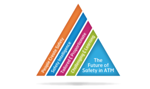 Safety Strategy Themes