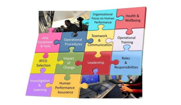 The 12 Elements of Human Performance (image from Eurocontrol)