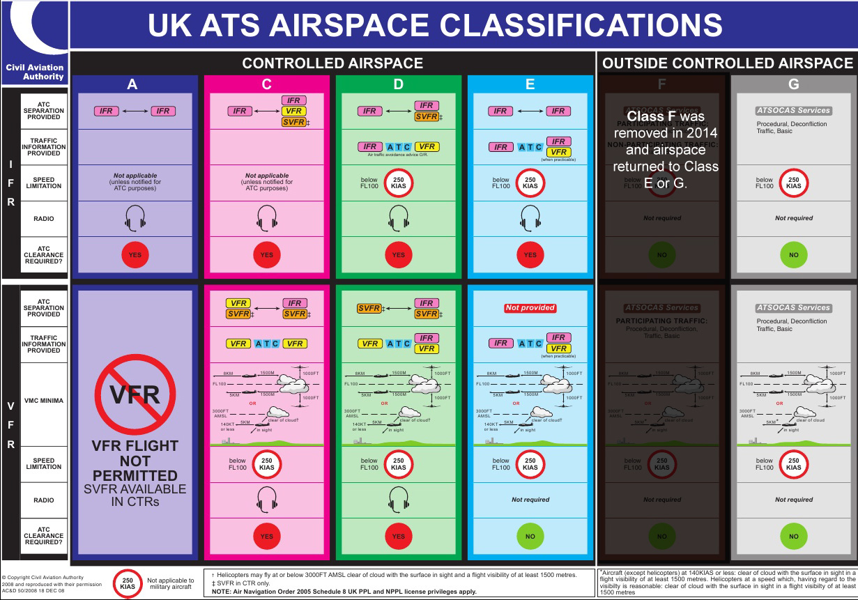 The hidden secrets of UK airspace: Airspace classifications