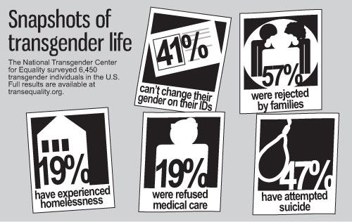 Transgender and suicide rates | NataliaCorro28