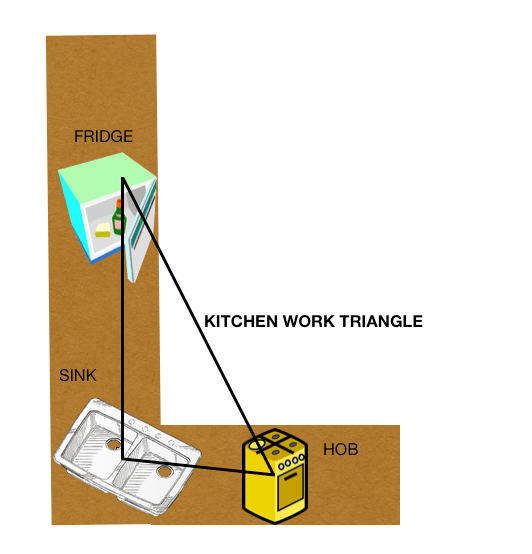 kitchen work triangle theory diagram