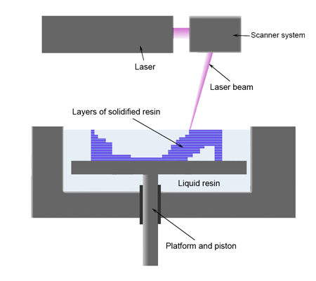 Stereolithography apparatus SLA