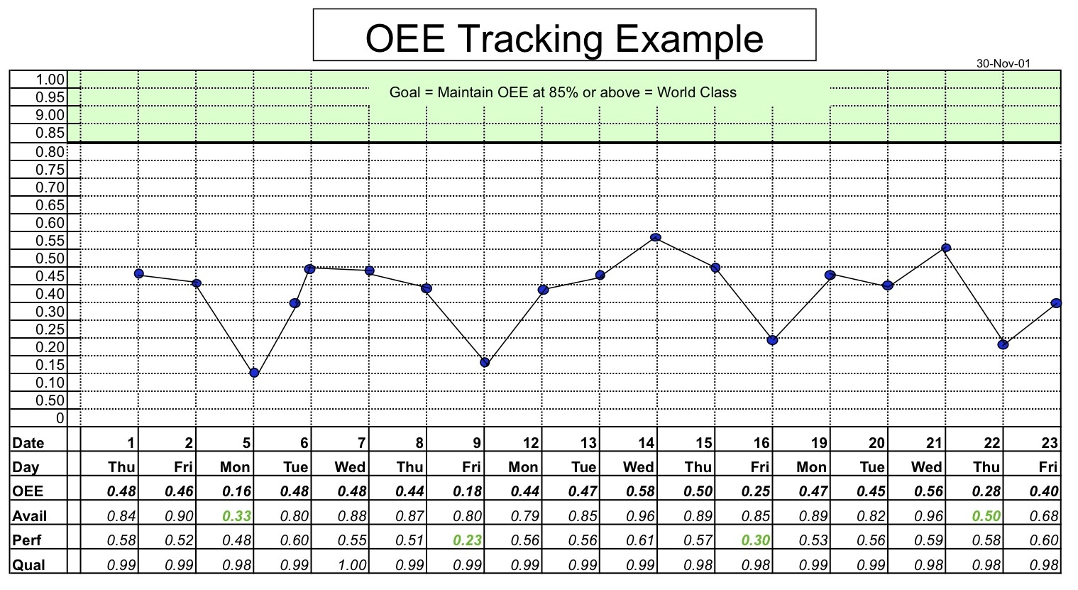 Oee Calculation Wikipedia