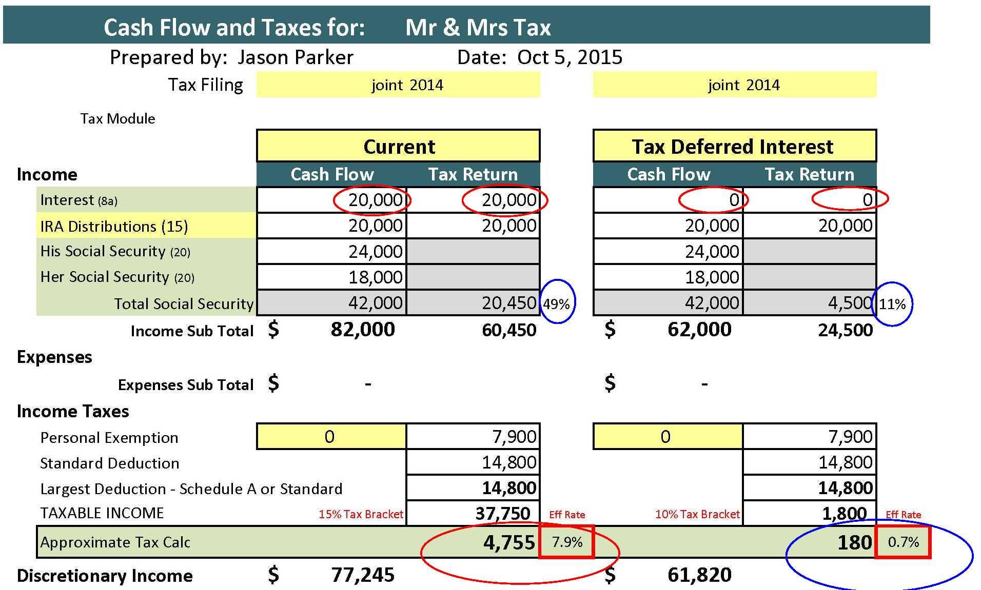 Retirement Cash Flow Planning Spreadsheet And Retirement