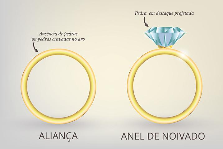 diferença anel de noivado e aliança de casamento