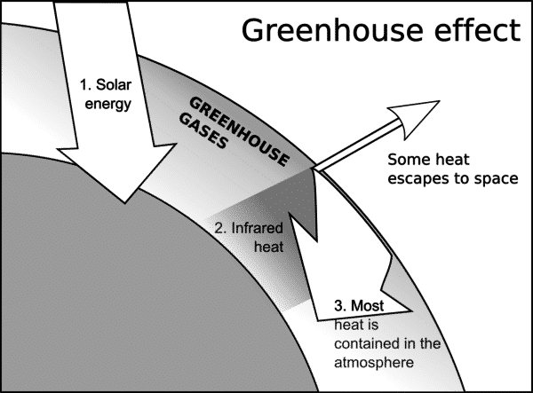 What Is Greenhouse Effect Its Causes Amp Outcome