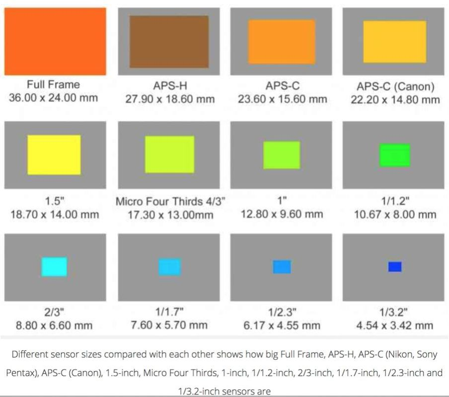 Read a great article on why sensor size matters by the folks at gixmag. Click on the image above to be taken to the article on their web site.
