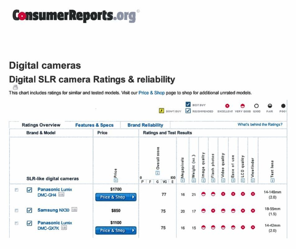 Consumer Reports rates digital slr's ratings and reliability