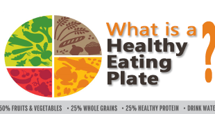 What-is-a-Healthy-Eating-Plate