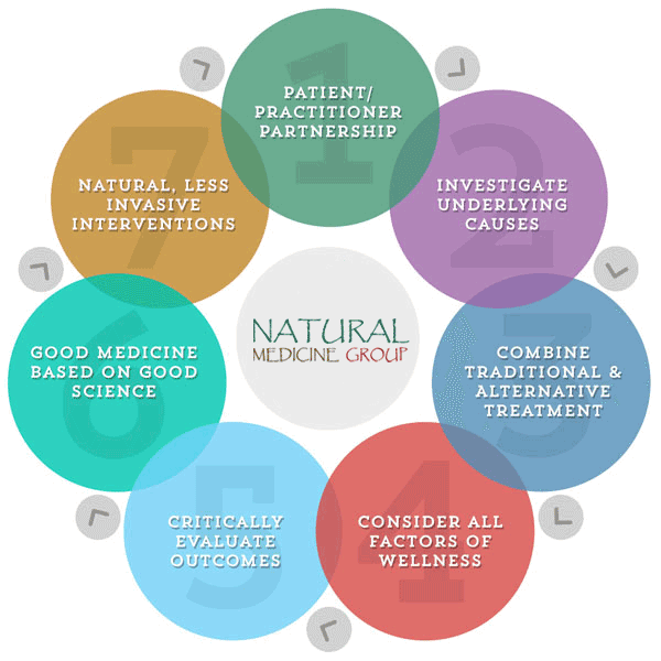 Natural Medicine Group functional medicine approach