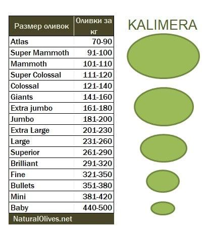 Размеры оливок