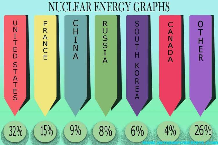 Nuclear Energy Graphs- 2019