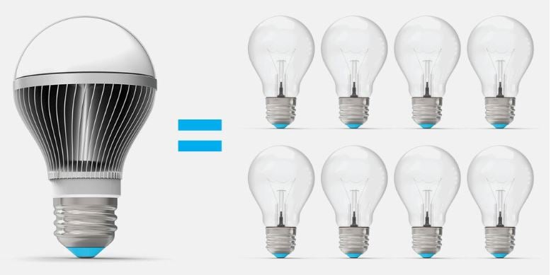 """Digitally rendered image of 1 light bulb on the left with an """"="""" pointing to 8 other light bulbs on the right"""