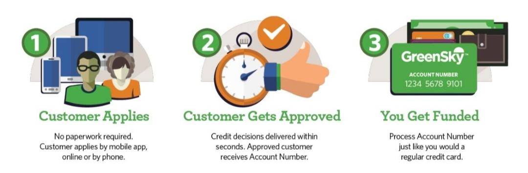 greensky makes the customer application process easy