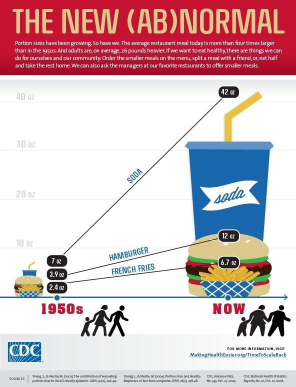 cdc new abnormal infographic Portion Sizes in Restaurants Quadruple Since 1950s