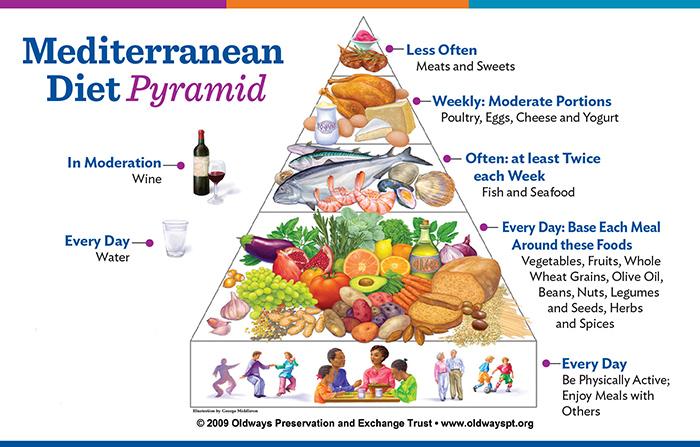 image-mediterranean-diet-pyramid