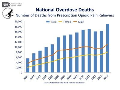opioiddeaths