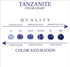 Tanzanite-Color-Chart