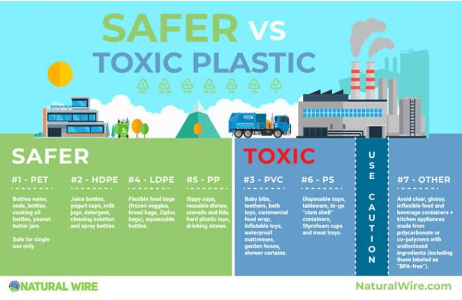 PLASTIC-POLLUTION-SAFE-PLASTICS