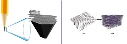 grafene singolo strato atomico proprietà ottiche del grafene proprietà elettriche del grafene microscopio a forza atomica proprietà meccaniche del grafene