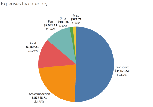 What we spent on the trip, broken down by category