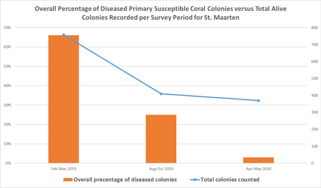 Graph 1 Overal percentage of diseased corals